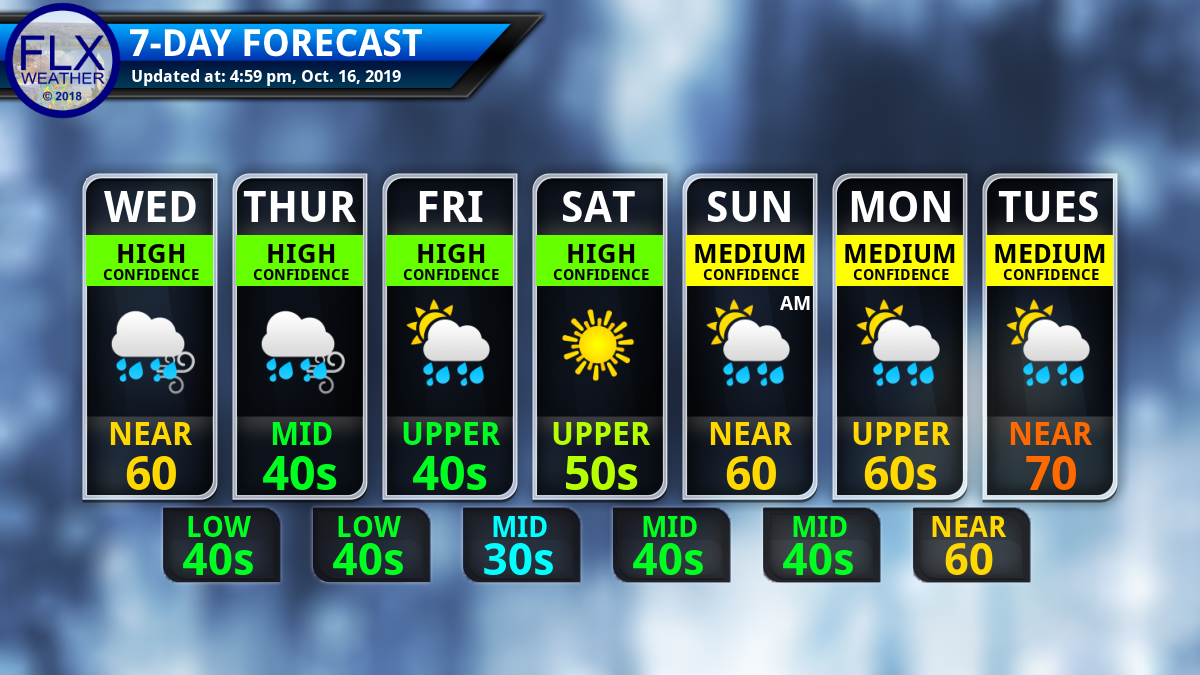 finger lakes weather seven day forecast graphic