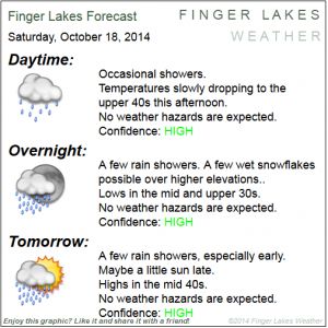 Finger Lakes Forecast for Oct. 18/19. Click image to enlarge.