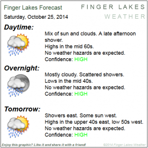 Finger Lakes Forecast for Oct. 25/26, 2014. Click image to enlarge.