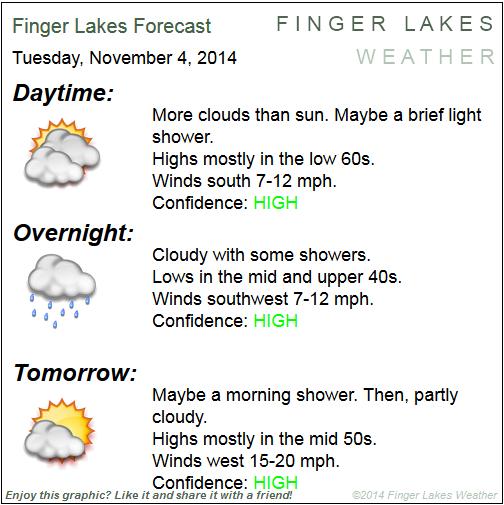 Finger lakes Forecast-on-the-Go for Nov. 4/5, 2014.