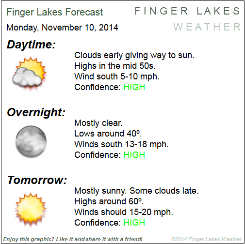 Finger Lakes Forecast for Nov. 10/11, 2014
