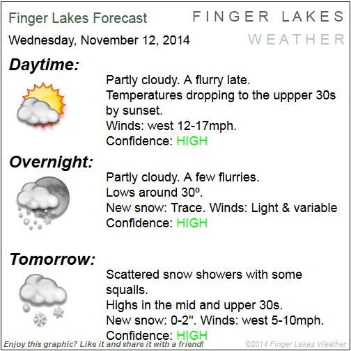 Finger Lakes forecast for Nov. 12/13, 2014.