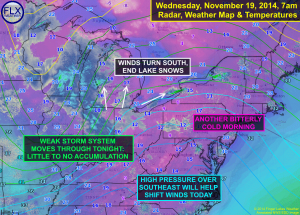 Winds will turn more southerly today, ending the lake effect snow until southwesterly winds kick it up again on Thursday. Click image to enlarge.