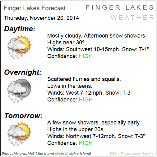 Finger Lakes Forecast Nov. 20 & 21, 2104.