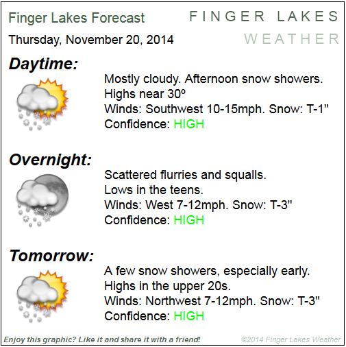Finger Lakes Forecast Nov. 20 & 21, 2104.