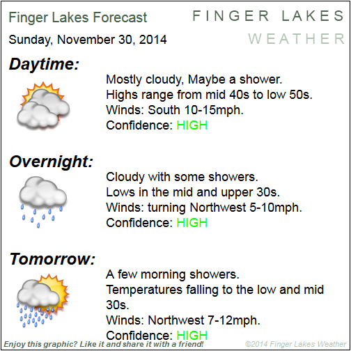 Finger Lakes Forecast for November 30/December 1, 2014.