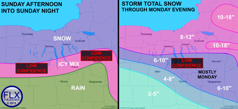 A complex storm system will bring wintry weather to the Finger Lakes Sunday and Monday. Southern portions of the region may see ice and rain Sunday and Sunday night before precipitation changes to snow on Monday. Heavy snow is possible Monday, especially for the eastern Finger Lakes. Confidence remains low in the exact location of the mixed precipitation.