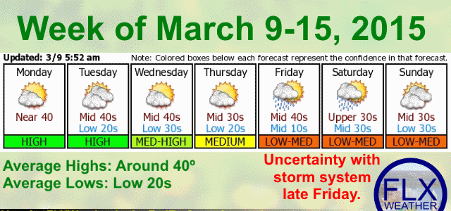 A (mostly) pleasant weather week ahead for the Finger Lakes