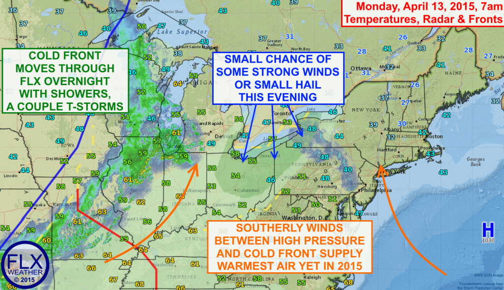 Southerly winds will push temperatures into the 70s across the Finger Lakes today. Even though a cold front moves through tonight, most of the week will be warmer than average with few other chances for rain.