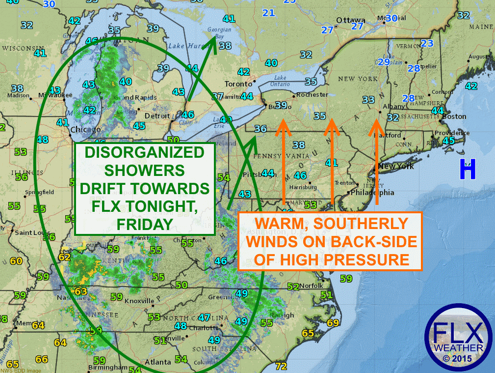 High pressure of the east coast will pump warm air into the Finger Lakes Thursday, but a disorganized area of showers will move in for tonight and Friday.