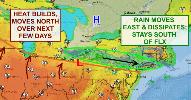 Rain pushed south of FLX while heat builds