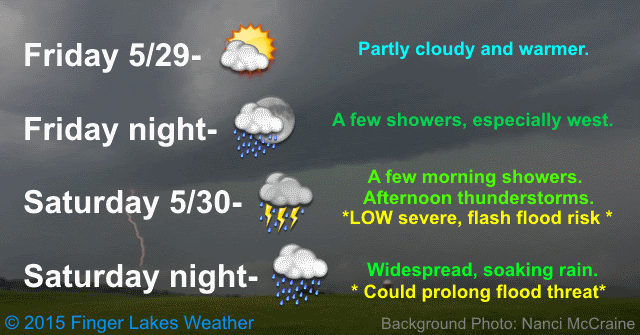 Thunderstorms will become widespread later Saturday, possibly with a few reaching severe levels. Flash flooding could also become a problem for a few locations.