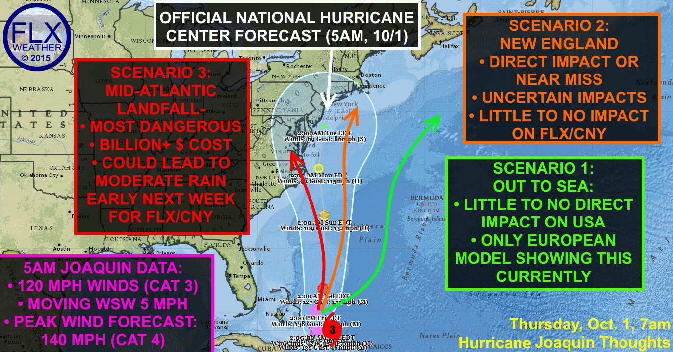 Hurricane Joaquin's path remains uncertain with multiple, vastly different scenarios still on the table.