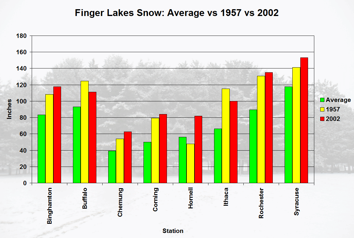 Total snowfall in 1957-1958 (yellow) and 2002-2003 (red) versus normal snowfall (green) for a variety of Finger Lakes weather stations that had complete data for both 1957-1958 and 2002-2003.