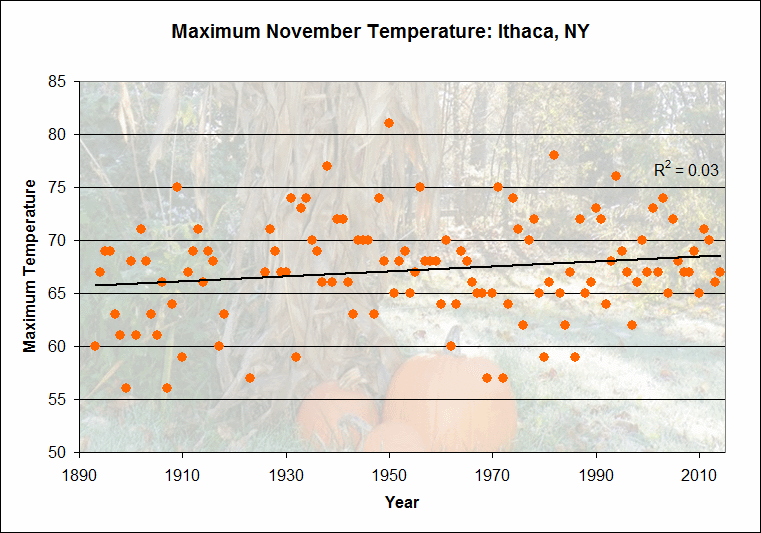 Looking for a trend in the maximum November temperatures in Ithaca reveals that there is virtually no correlation between the temperature and the year, with an R-Squared value of 0.03.
