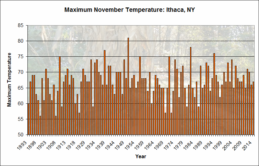 The maximum November temperature in Ithaca since 1893. In over 90% of the years, it has reached at least 60 degrees in November.