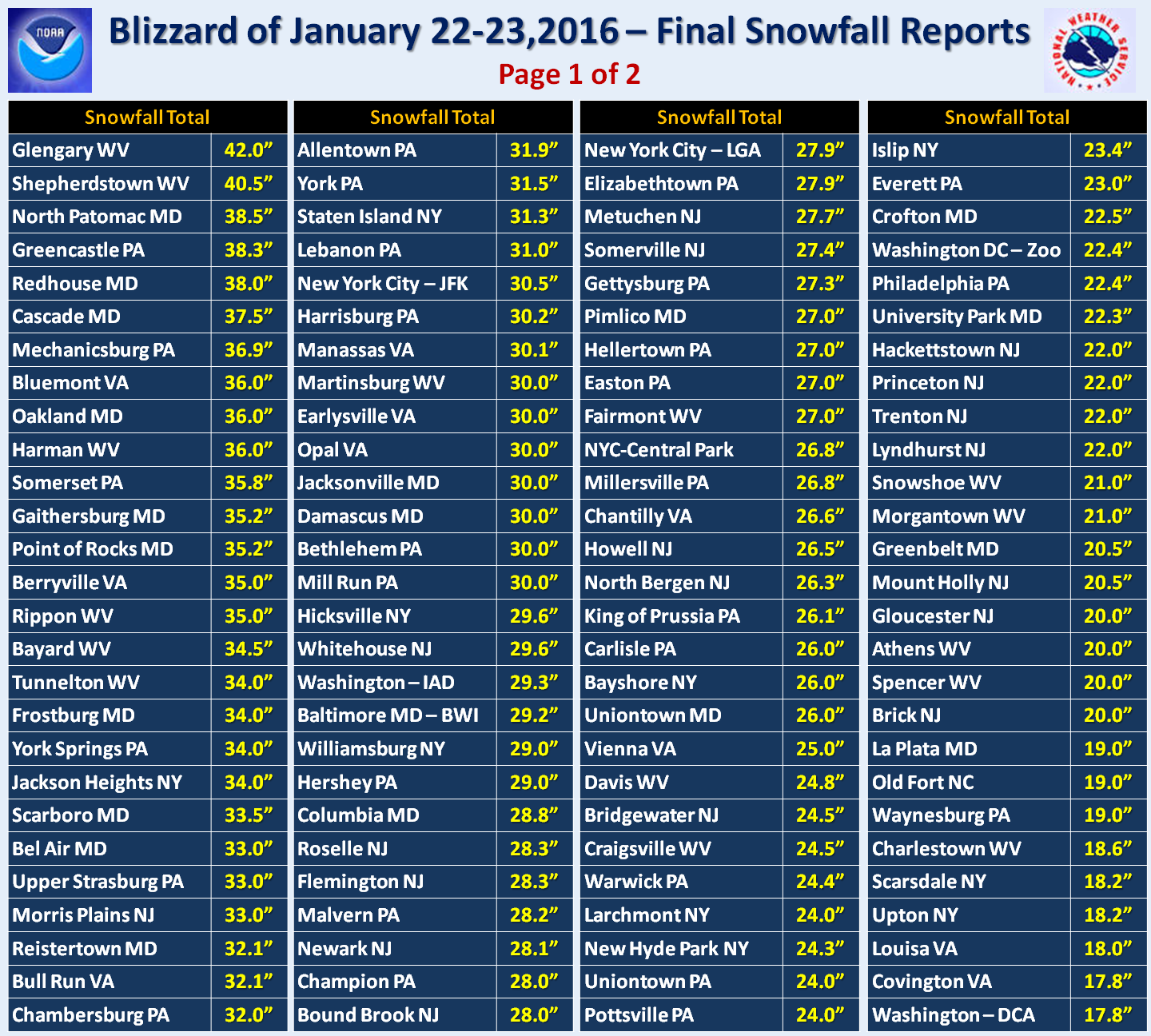 Snow totals from the Blizzard of 2016 (National Weather Service)