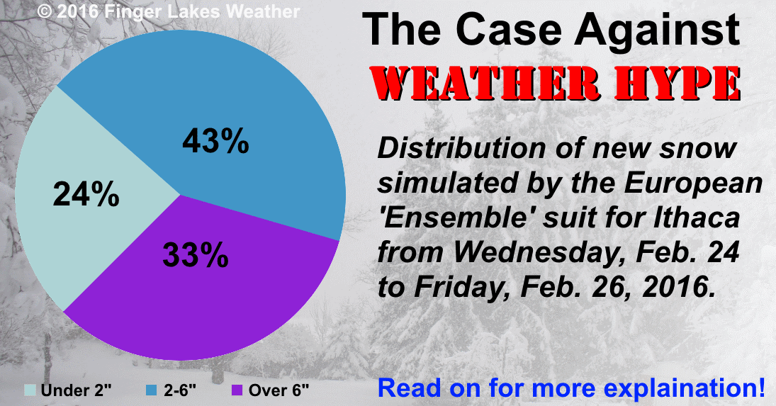 Weather forecasting thesis