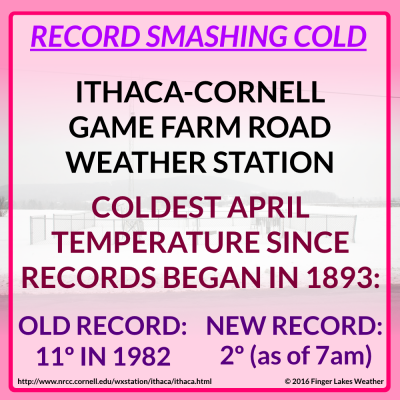 The Cornell Weather Station smashed its record for coldest April temperature by nearly 10 degrees. Data here goes back to 1893.