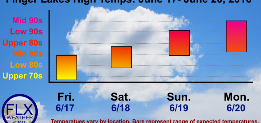 Heat builds into Finger Lakes this weekend