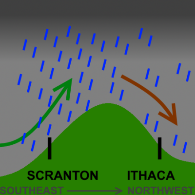 downsloping effect on precipitation