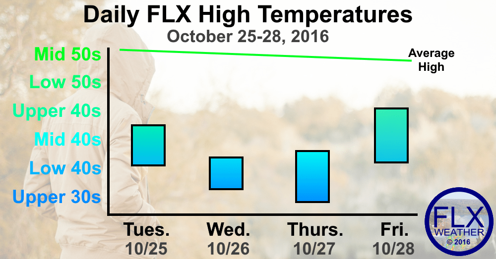 finger lakes weather forecast temperatures below normal