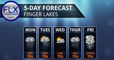 Showers slowly taper off across Finger Lakes early this week