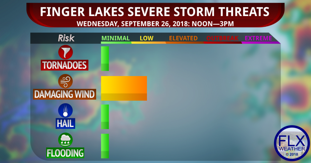 finger lakes weather forecast wednesday sepemtebver 26 2018 severe thunderstorm threats wind damage low hail minimal tornado minimal flooding minimal