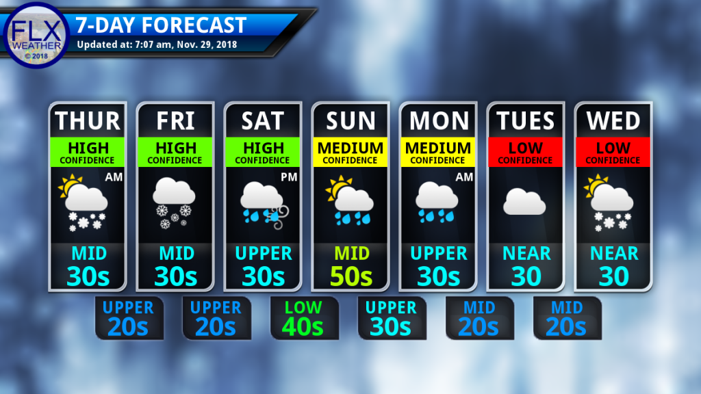 finger lakes weather seven day forecast