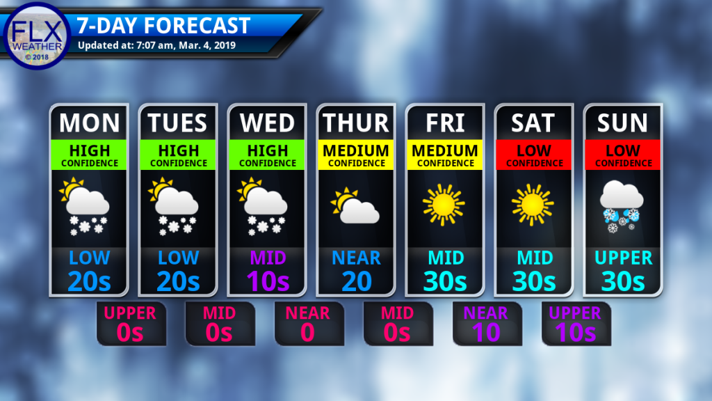 finger lakes weather seven day forecast monday march 4 2019